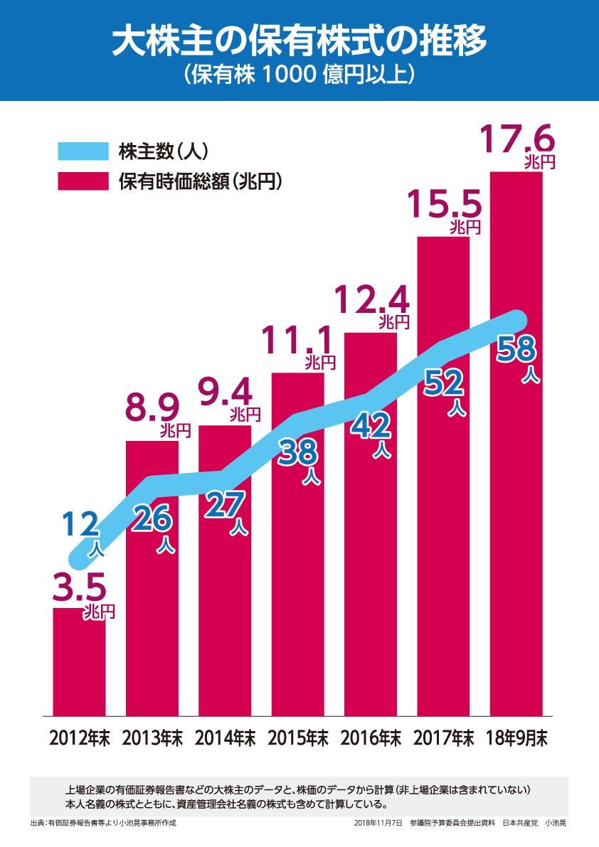 パネル・大株主の保有株式の推移