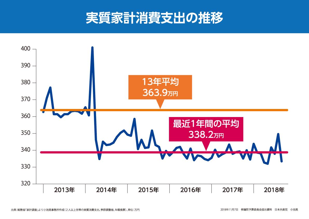 パネル・実質家計消費支出の推移