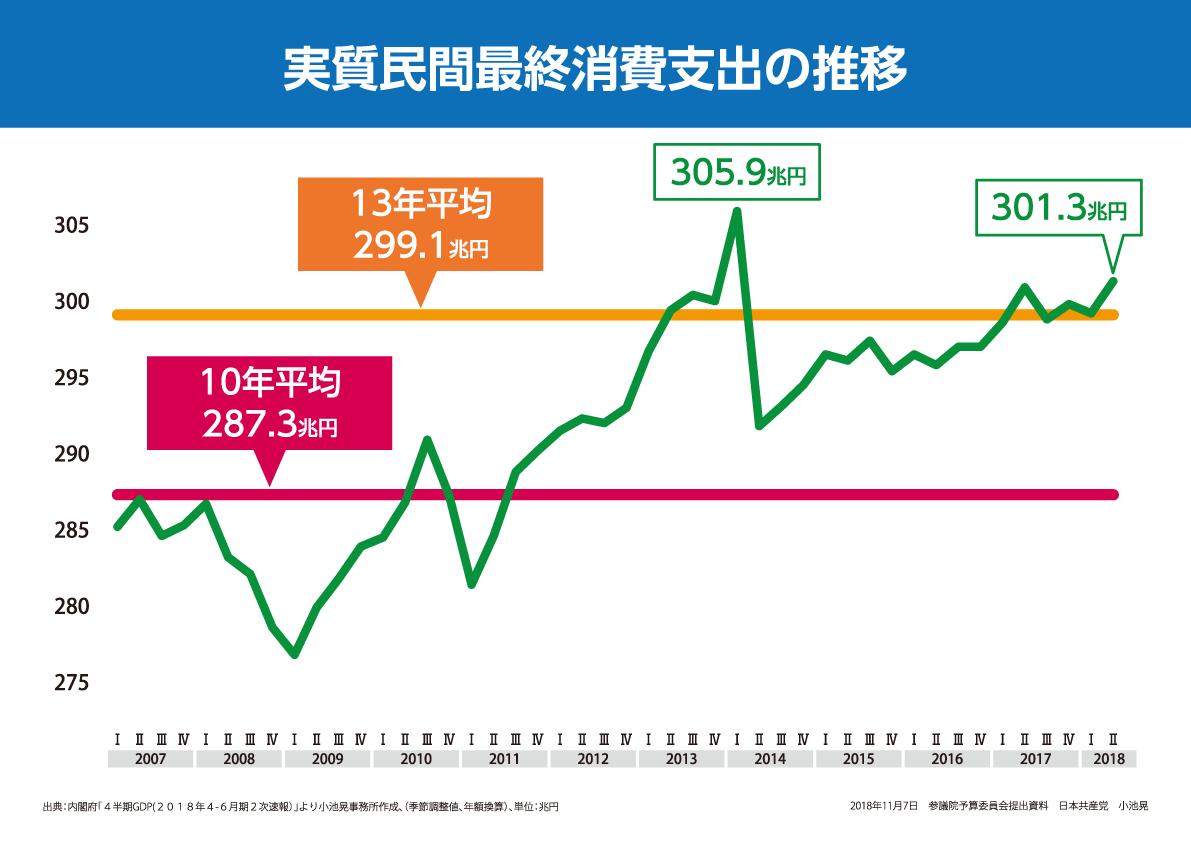 パネル・実質民間最終消費支出の推移