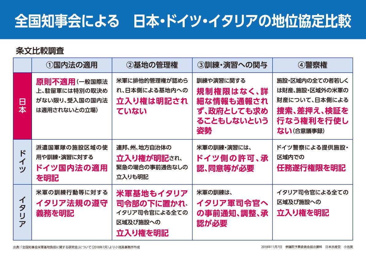 パネル・日本・ドイツ・イタリアの地位協定比較