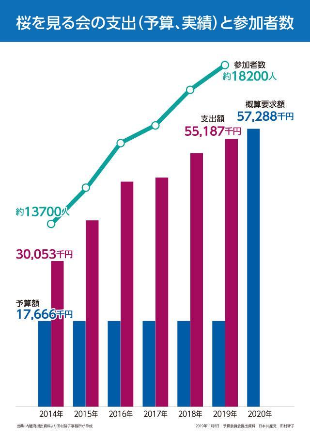 田村智子議員の国会質問パネル(2019.11.8参院予算委)