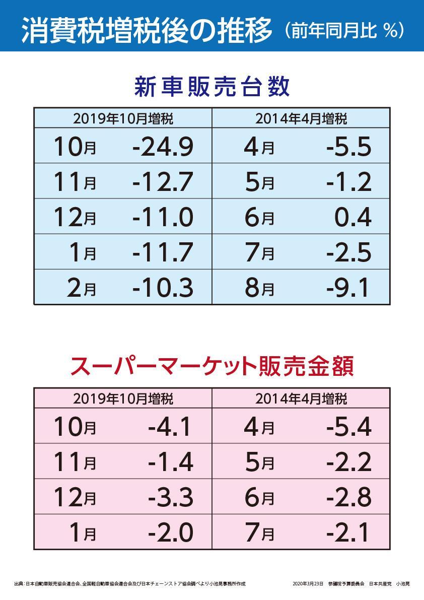 小池晃書記局長の国会質問パネル(2020.3.23参院予算委)
