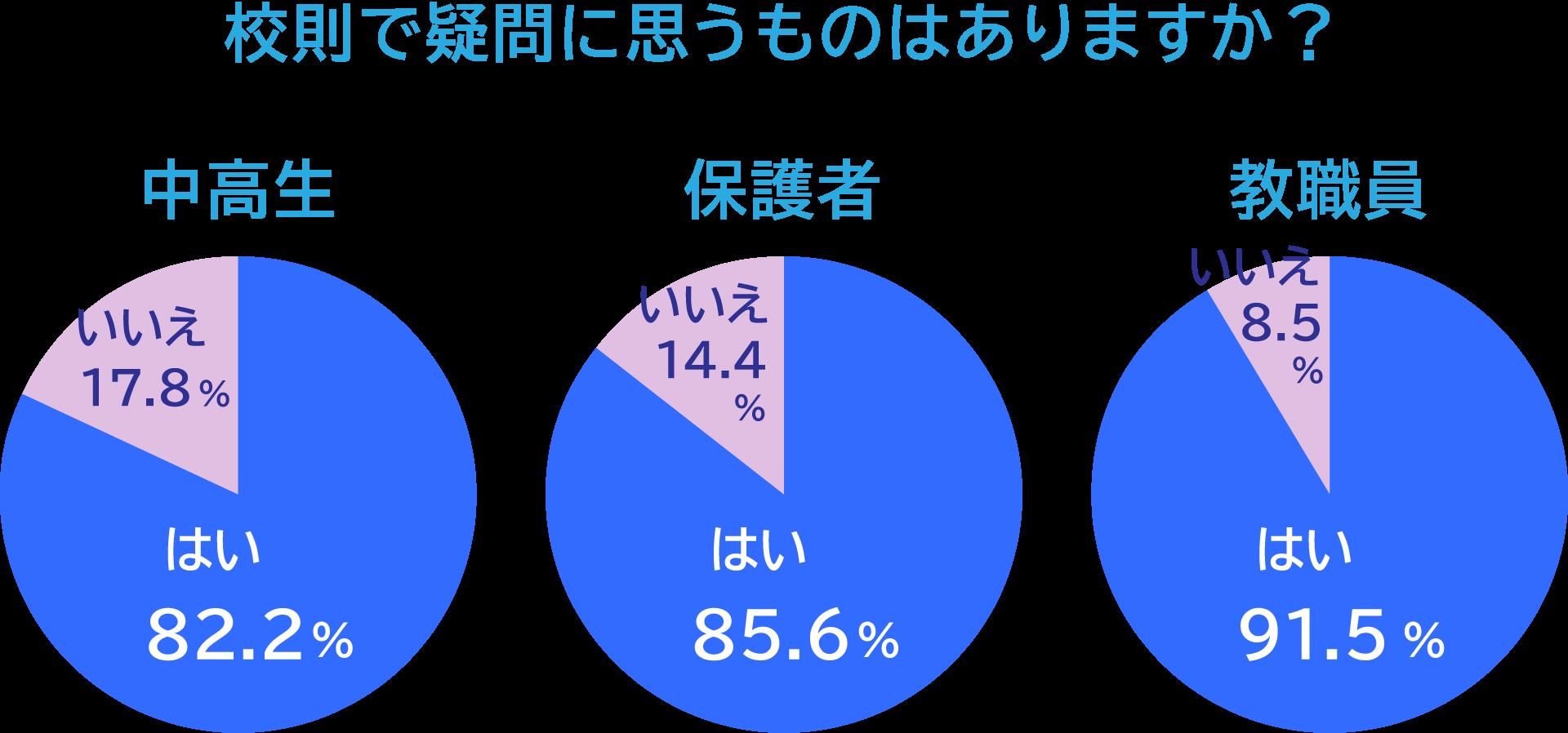 校則で疑問に思うものはありますか?中高生「はい」82.2%「いいえ」17.8%、保護者「はい」85.6%「いいえ」14.4%、教職員「はい」91.5%「いいえ」8.5%