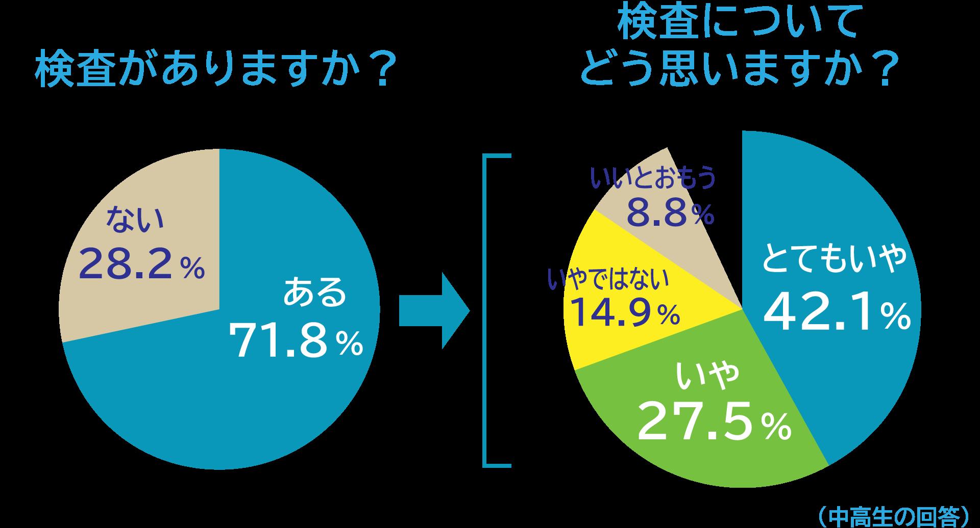 検査がありますか?「ある」71.8%「ない」28.2%、検査についてどう思いますか?「とてもいや」42.1%「いや」27.5%「いやではない」14.9%「いいとおもう」8.8%