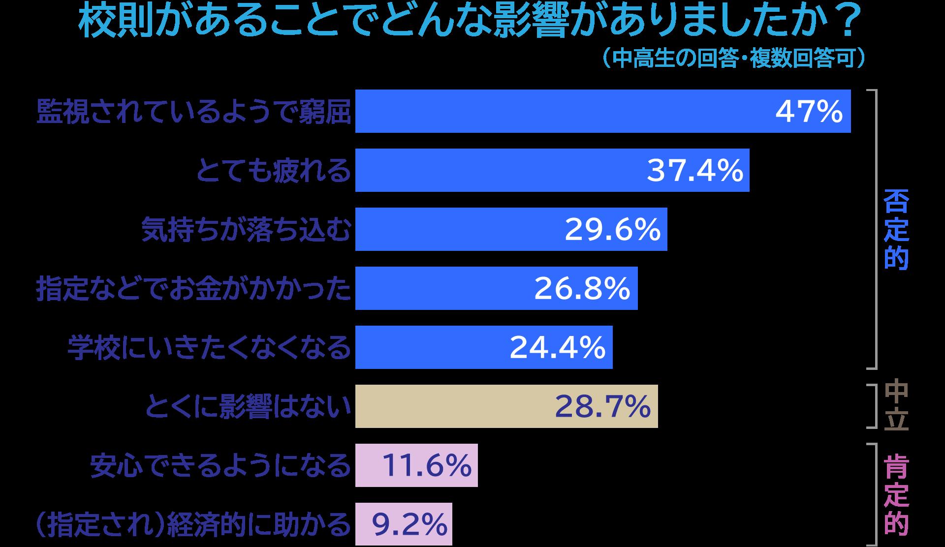 校則があることでどんな影響がありましたか?(否定的)監視されているようで窮屈47%、とても疲れる37.4%、気持ちが落ち込む29.6%、頭髪・服装・持ち物の指定などでお金がかかった26.8%、学校にいきたくなくなる24.4%、(中立)とくに影響はない28.7%、(肯定的)安心できるようになる11.6%、流行などに合わせなくていいので経済的に助かる9.2%