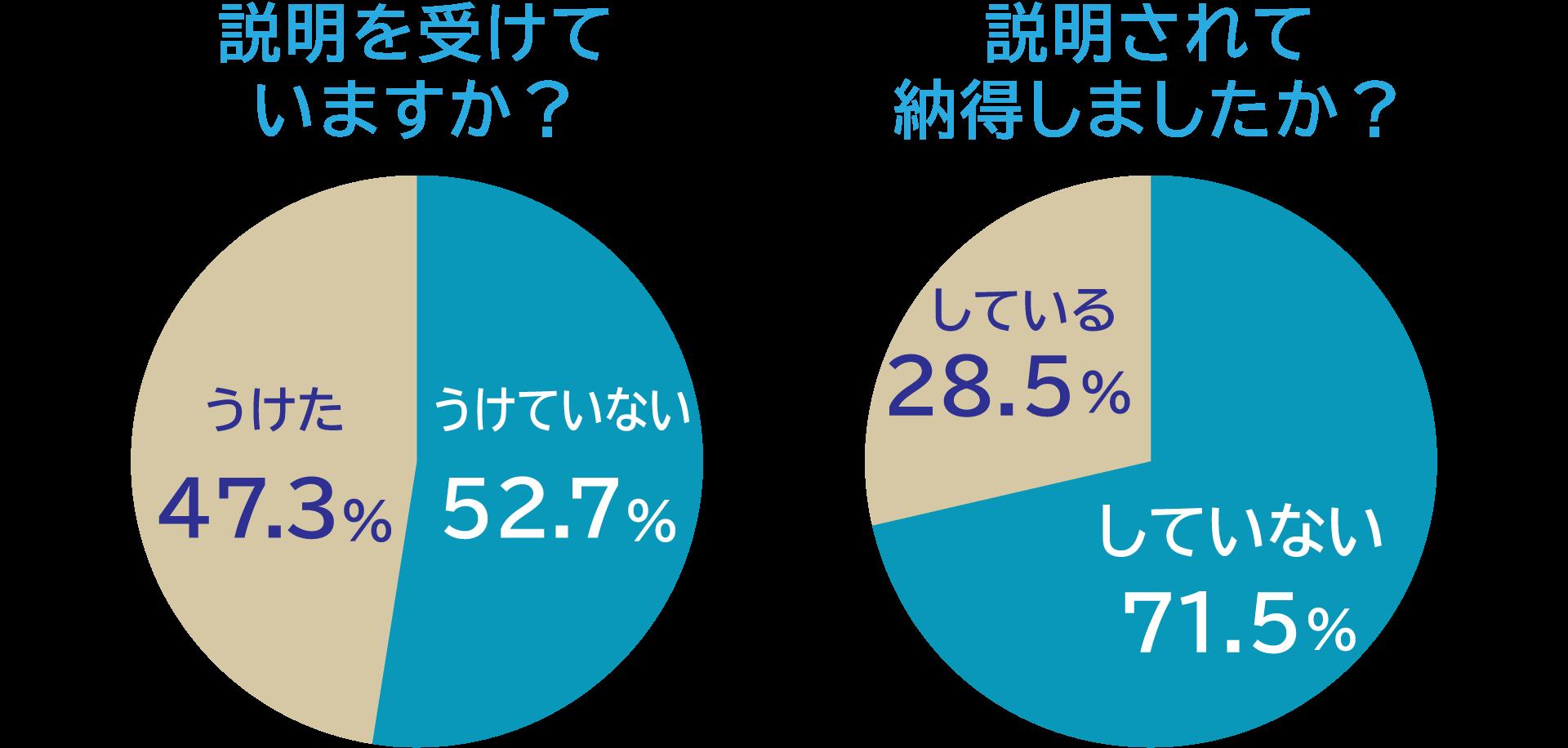 説明を受けていますか?「説明をうけていない」52.7%「説明をうけた」47.3%、説明されて納得しましたか?「納得していない」71.5%「納得している」28.5%