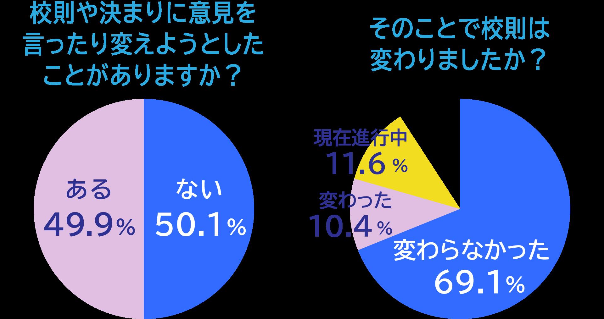校則や決まりに意見を言ったり変えようとしたことがありますか?「ある」50.1%「ない」49.9% そのことで校則は変わりましたか?「変わった」69.1%「変わらなかった」10.4%「現在進行中」11.6%