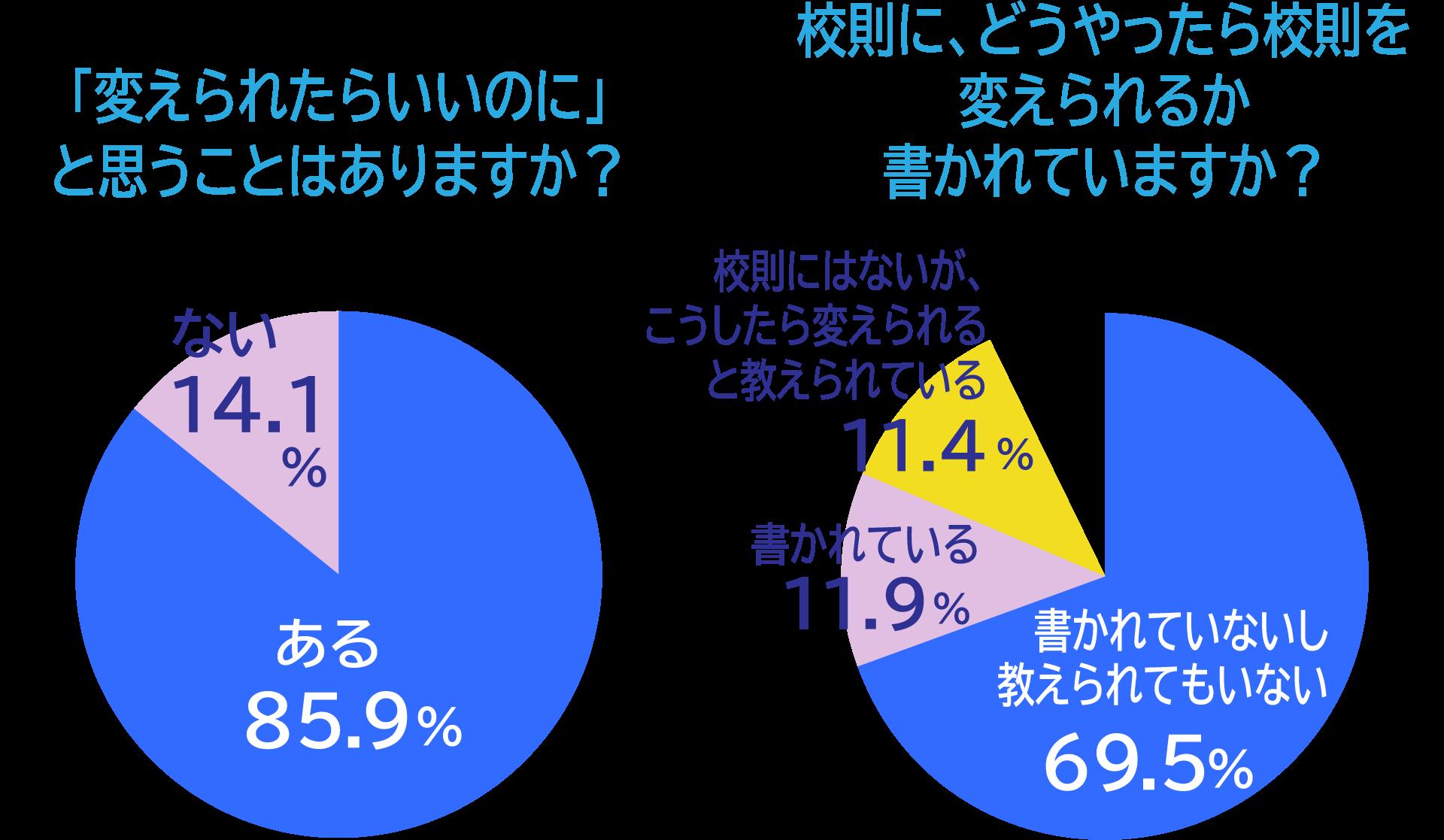 「変えられたらいいのに」と思うことはありますか?「ある」85.9%「ない」14.1%、 校則に、どうやったら校則を変えられるか書かれていますか?「書かれていないし教えられてもいない」69.5%「書かれている」11.9%「校則にはないが、こうしたら変えられると教えられている」11.4%「わからない」1%