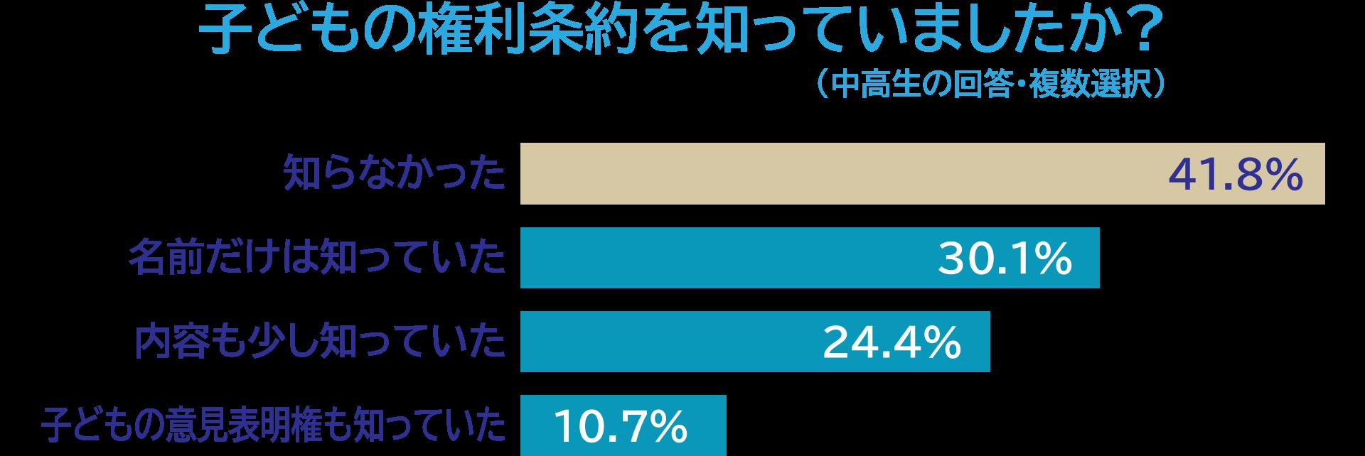 子どもの権利条約を知っていましたか?「知らなかった」41.8%「名前だけは知っていた」30.1%「内容も少し知っていた」24.4%「子どもの意見表明権も知っていた」10.7%