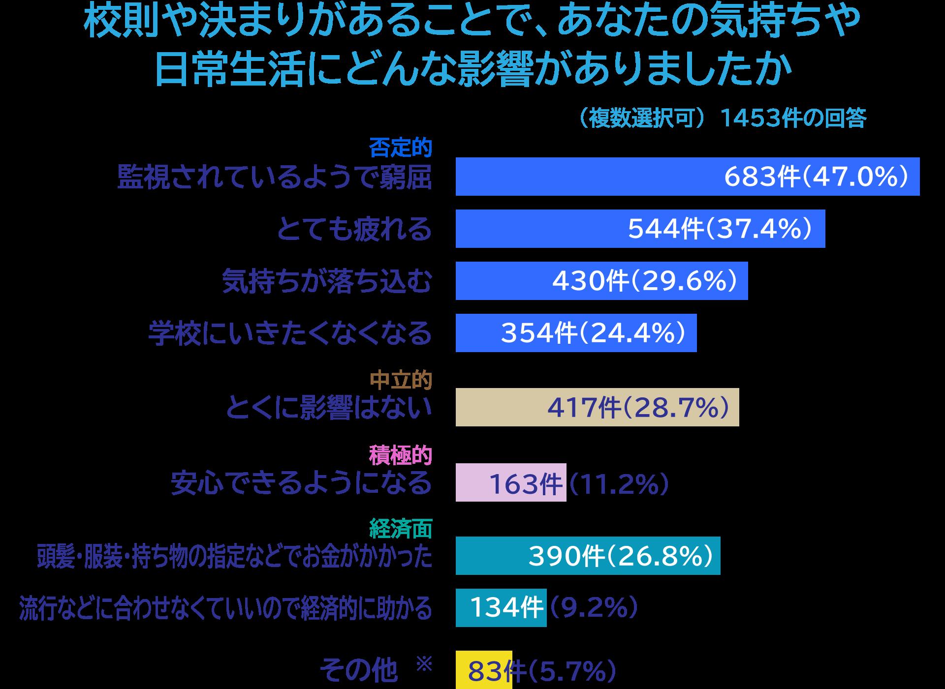 グラフ「校則や決まりがあることで、あなたの気持ちや日常生活にどんな影響がありましたか(複数選択可)」1453件の回答。監視されているようで窮屈(きゅうくつ) 683件(47.0%)、とても疲れる 544件(37.4%)、気持ちが落ち込む 430件(29.6%)、学校にいきたくなくなる 354件(24.4%)、とくに影響はない 417件(28.7%)、安心できるようになる 163件(11.2%)、頭髪・服装・持ち物の指定などでお金がかかった 390件(26.8%)、流行などに合わせなくていいので経済的に助かる 134件(9.2%)その他※ 83件(5.7%)