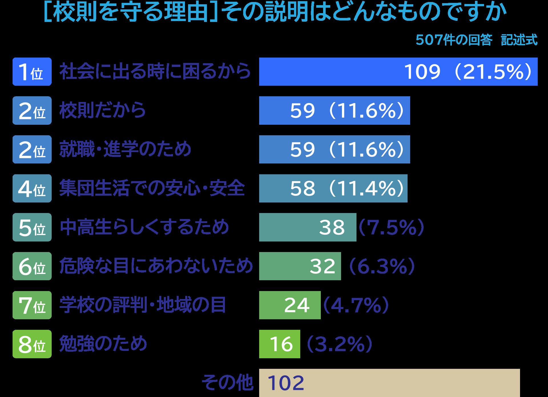 グラフ「[校則を守る理由]その説明はどんなものですか」507件の回答 記述式。1位「社会に出る時に困るから」109(21.5%)、2位「校則だから」59(11.6%)、2位「就職・進学のため」59(11.6%)、4位「集団生活での安心・安全」58(11.4%)、5位「中高生らしくするため」38(7.5%)、6位「危険な目にあわないため」32(6.3%)、7位「学校の評判・地域の目」24(4.7%)、8位「勉強のため」16(3.2%)、「その他」102