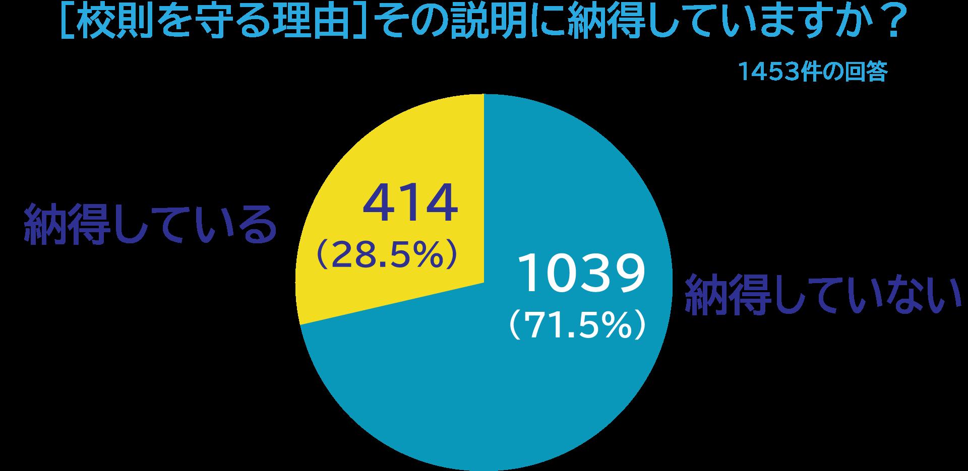 グラフ「[校則を守る理由]その説明に納得していますか?」1453件の回答。「納得していない」1039(71.5%)、「納得している」414(28.5%)