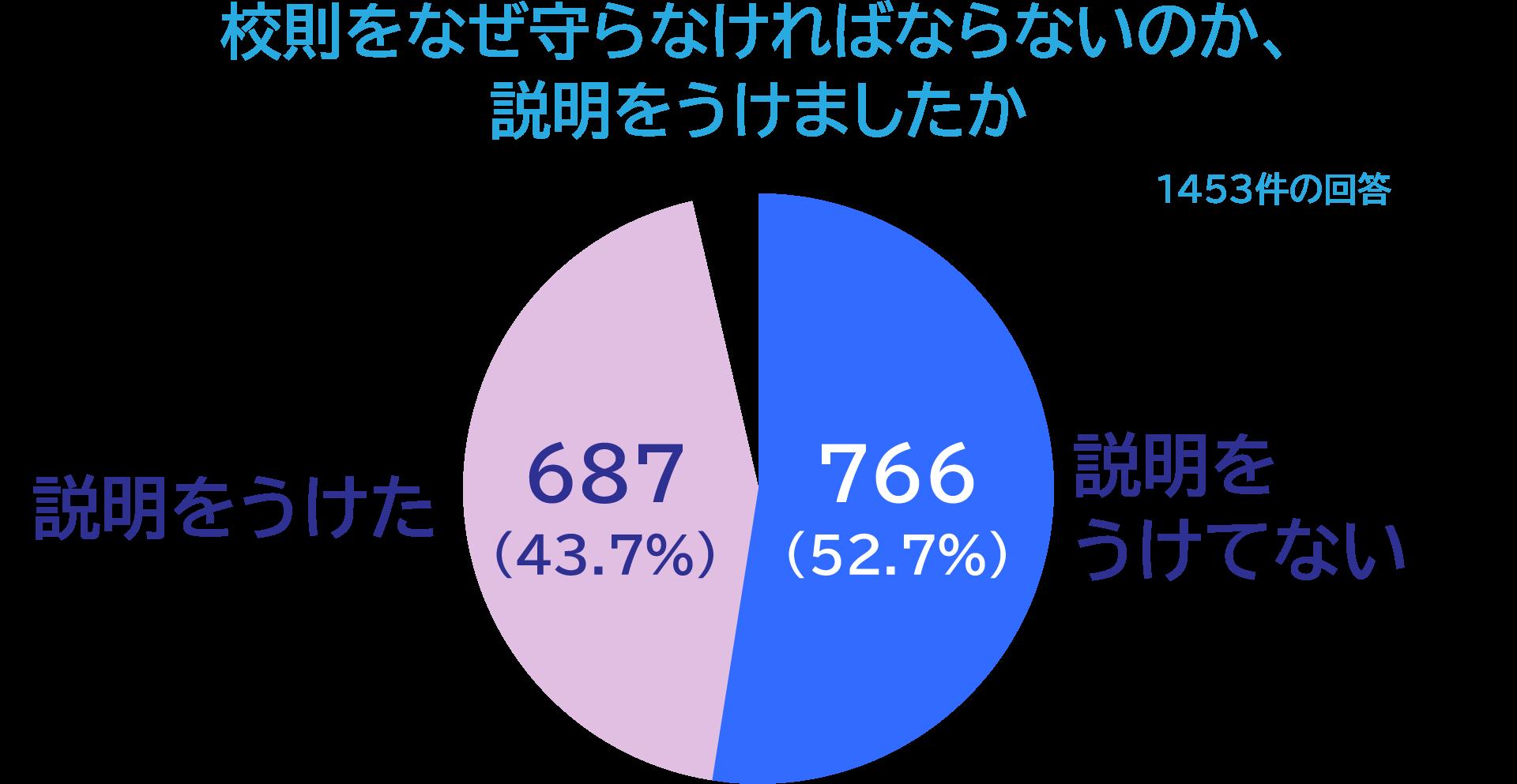 グラフ「校則をなぜ守らなければならないのか、説明をうけましたか」1453件の回答。「説明をうけてない」766人(52.7%)「説明をうけた」687人(43.7%)