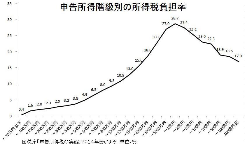 申告所得階級別の所得税負担率のグラフ