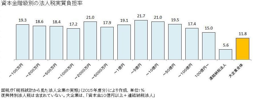 資本金階級別の法人税実質負担率のグラフ