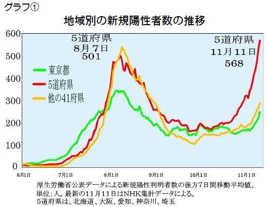 【グラフ】地域別の新規陽性者数の推移