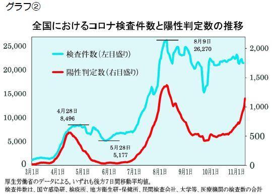 【グラフ】全国におけるコロナ検査件数と要請班定数の推移