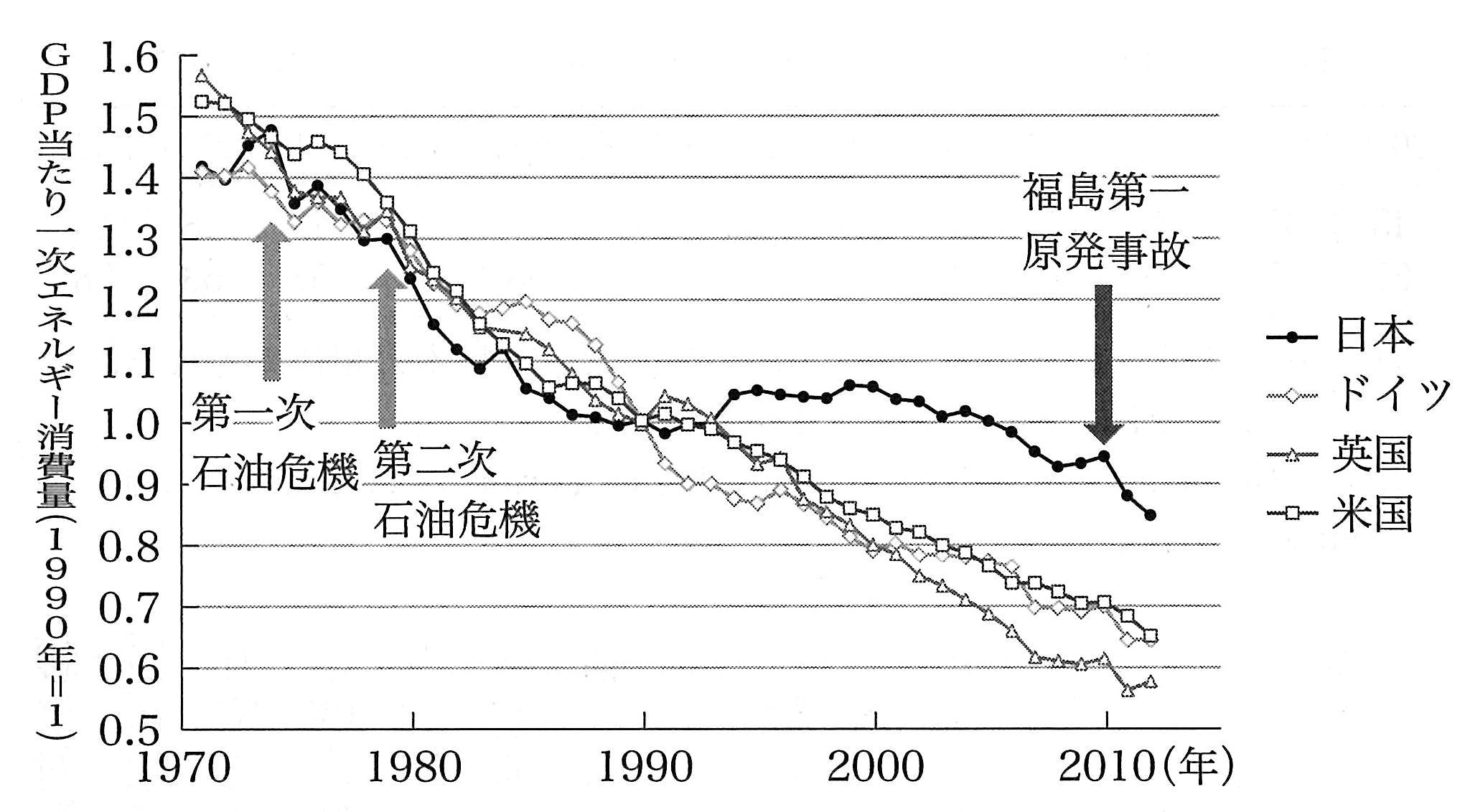 GDP当たり一次エネルギー消費量の変化割合(1990-2021年)