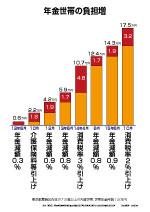 年金世帯の負担増.jpg