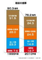 税収の推移1996-201.jpg